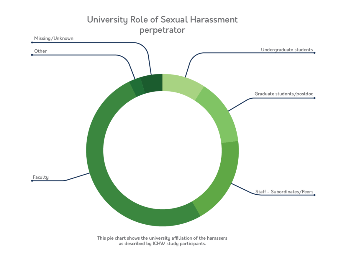 University Role of Sexual Harassment Perpetrator